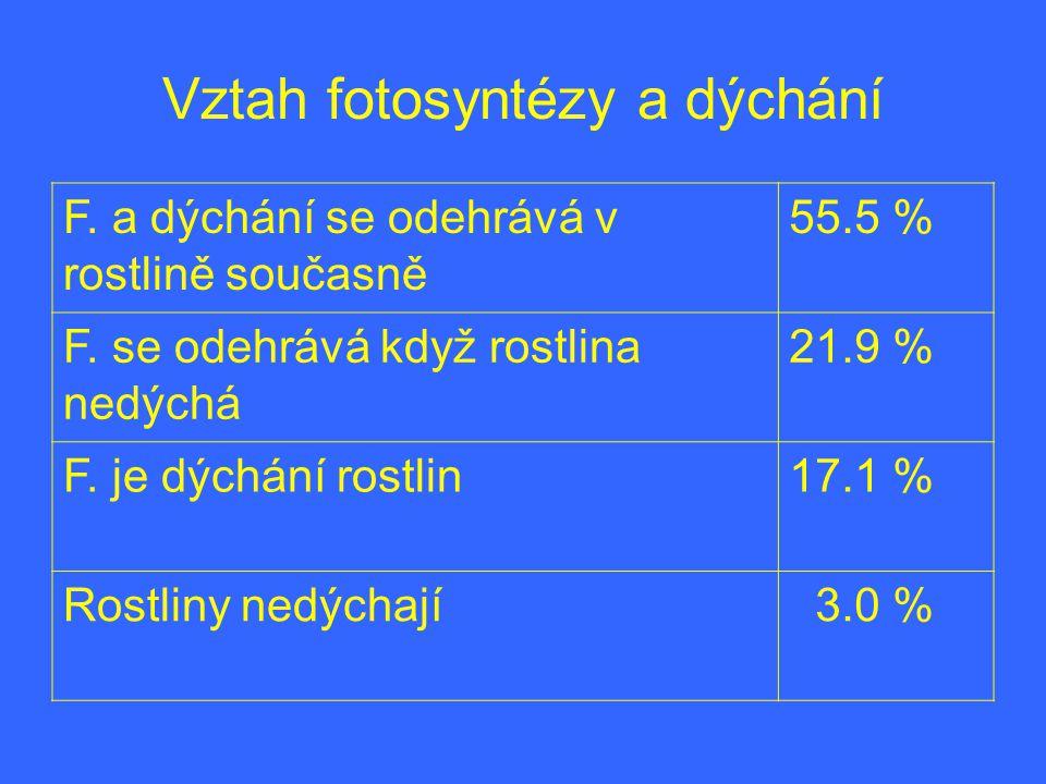 Vztah fotosyntézy a dýchání F. a dýchání se odehrává v rostlině současně 55.5 % F. se odehrává když rostlina nedýchá 21.9 % F. je dýchání rostlin17.1