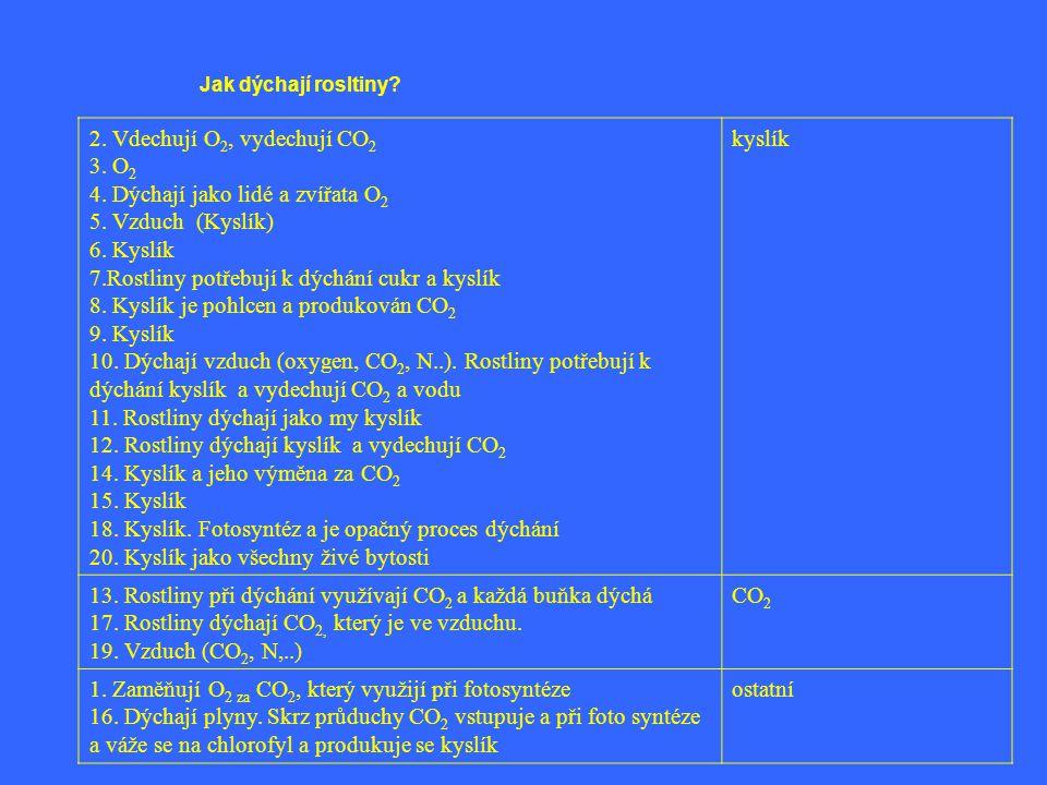 Jak dýchají rosltiny? 2. Vdechují O 2, vydechují CO 2 3. O 2 4. Dýchají jako lidé a zvířata O 2 5. Vzduch (Kyslík) 6. Kyslík 7.Rostliny potřebují k dý