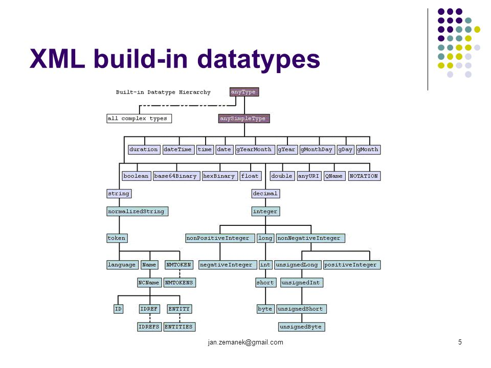 """jan.zemanek@gmail.com6 Serializace RDF RDF má hodně serializací (RDF/XML, N3, N-Triples, Turtle, TriX, TriG, RDFa, eRDF) některé slouží k přenosu a uchovávání RDF dat RDF/XML TriX (RDF Triples in XML)  speciální XML serializace pro Named Graphs (""""pojmenované grafy )  Named Graphs viz."""