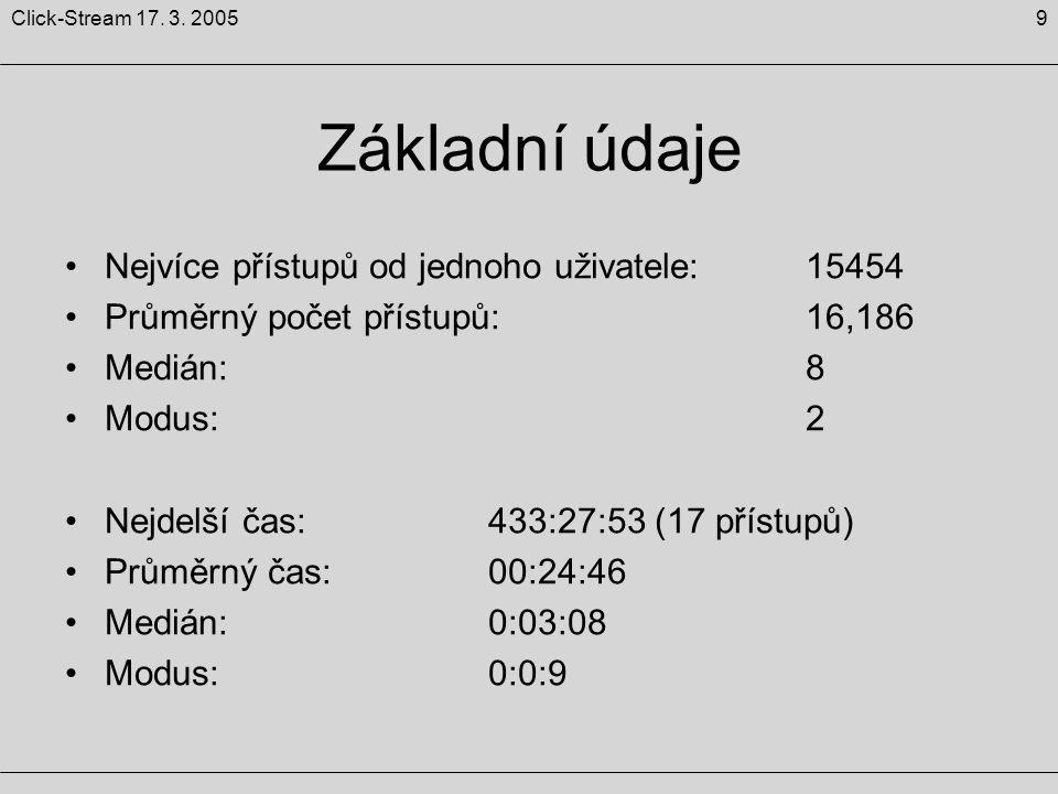 9Click-Stream 17. 3. 2005 Základní údaje Nejvíce přístupů od jednoho uživatele: 15454 Průměrný počet přístupů: 16,186 Medián: 8 Modus: 2 Nejdelší čas: