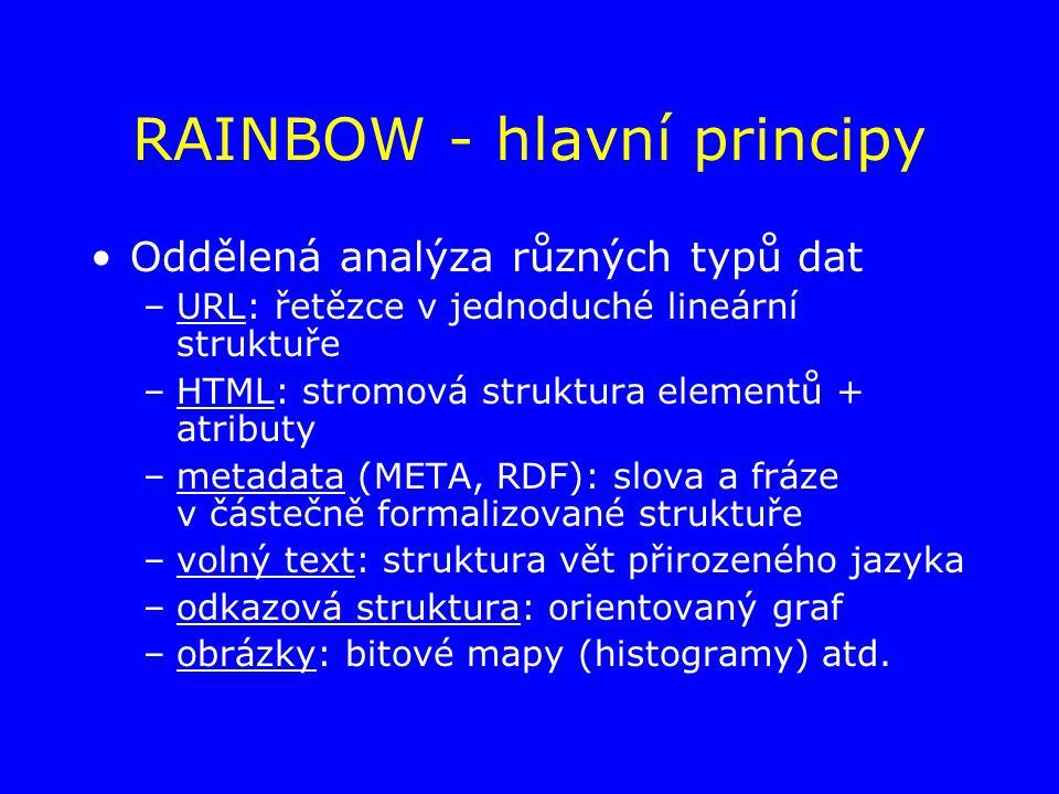 RAINBOW - hlavní principy Oddělená analýza různých typů dat –URL: řetězce v jednoduché lineární struktuře –HTML: stromová struktura elementů + atributy –metadata (META, RDF): slova a fráze v částečně formalizované struktuře –volný text: struktura vět přirozeného jazyka –odkazová struktura: orientovaný graf –obrázky: bitové mapy (histogramy) atd.