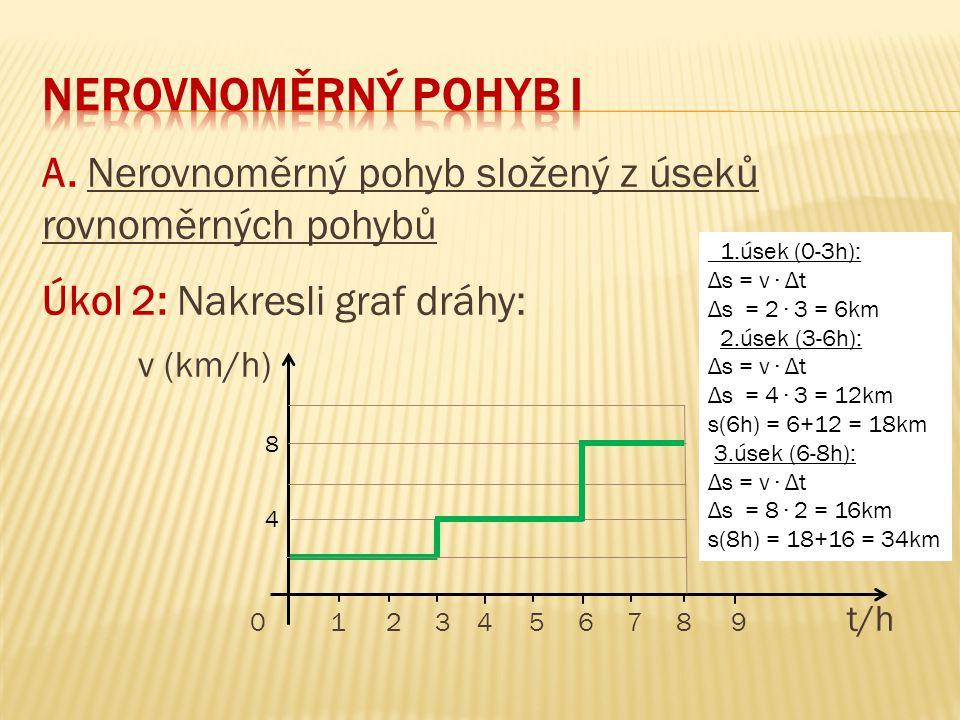 A. Nerovnoměrný pohyb složený z úseků rovnoměrných pohybů Úkol 2: Nakresli graf dráhy: v (km/h) 01 2 3 4 5 6 7 8 9 t/h 8 4 1.úsek (0-3h): Δs = v ∙ Δt