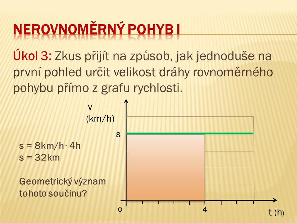 Úkol 3: Zkus přijít na způsob, jak jednoduše na první pohled určit velikost dráhy rovnoměrného pohybu přímo z grafu rychlosti. v (km/h) t (h ) 4 8 0 s