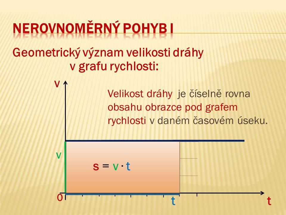 Geometrický význam velikosti dráhy v grafu rychlosti: v t t v 0 s = v ∙ t Velikost dráhy je číselně rovna obsahu obrazce pod grafem rychlosti v daném časovém úseku.