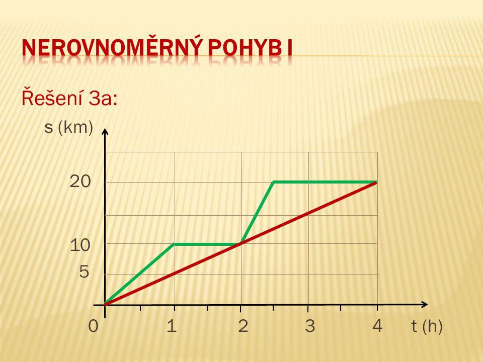 Řešení 3c: v (km/h) 20 10 5 01 2 3 4 t (h)