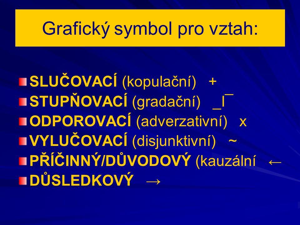 Grafický symbol pro vztah: SLUČOVACÍ (kopulační) + STUPŇOVACÍ (gradační) _I¯ ODPOROVACÍ (adverzativní) x VYLUČOVACÍ (disjunktivní) ~ PŘÍČINNÝ/DŮVODOVÝ