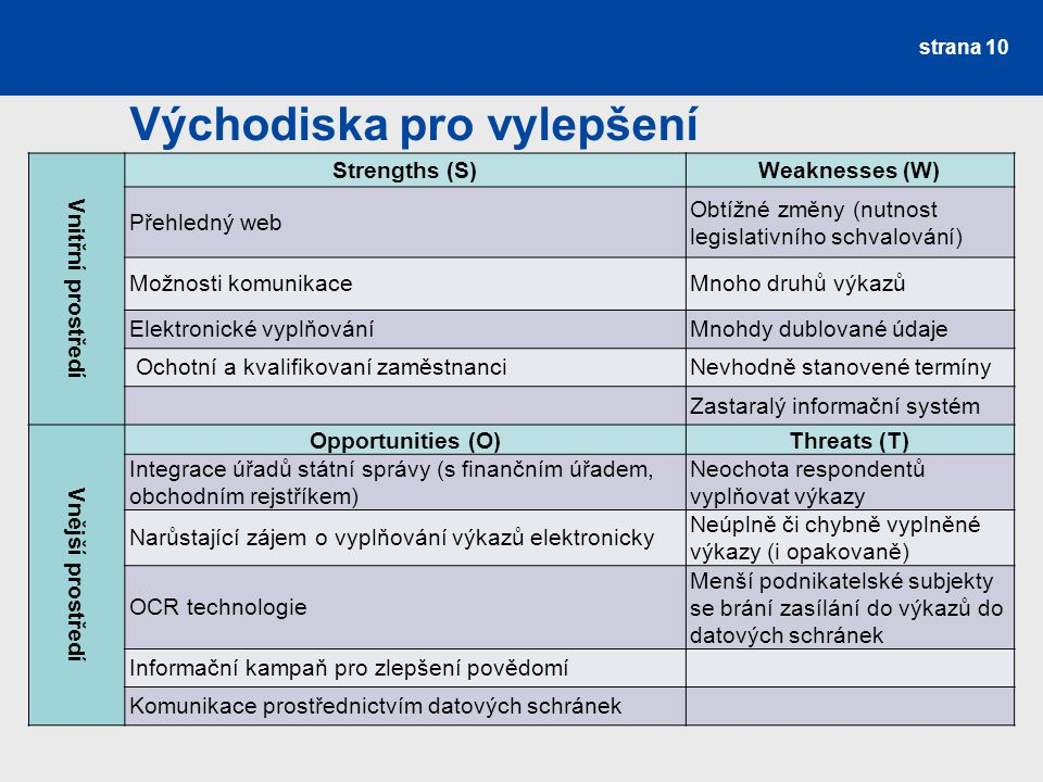 Východiska pro vylepšení strana 10 Vnitřní prostředí Strengths (S)Weaknesses (W) Přehledný web Obtížné změny (nutnost legislativního schvalování) Možnosti komunikaceMnoho druhů výkazů Elektronické vyplňováníMnohdy dublované údaje Ochotní a kvalifikovaní zaměstnanciNevhodně stanovené termíny Zastaralý informační systém Vnější prostředí Opportunities (O)Threats (T) Integrace úřadů státní správy (s finančním úřadem, obchodním rejstříkem) Neochota respondentů vyplňovat výkazy Narůstající zájem o vyplňování výkazů elektronicky Neúplně či chybně vyplněné výkazy (i opakovaně) OCR technologie Menší podnikatelské subjekty se brání zasílání do výkazů do datových schránek Informační kampaň pro zlepšení povědomí Komunikace prostřednictvím datových schránek
