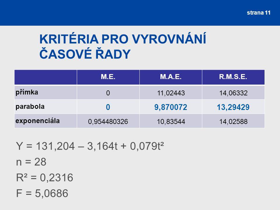 KRITÉRIA PRO VYROVNÁNÍ ČASOVÉ ŘADY Y = 131,204 – 3,164t + 0,079t² n = 28 R² = 0,2316 F = 5,0686 strana 11 M.E.M.A.E.R.M.S.E. přímka 011,0244314,06332