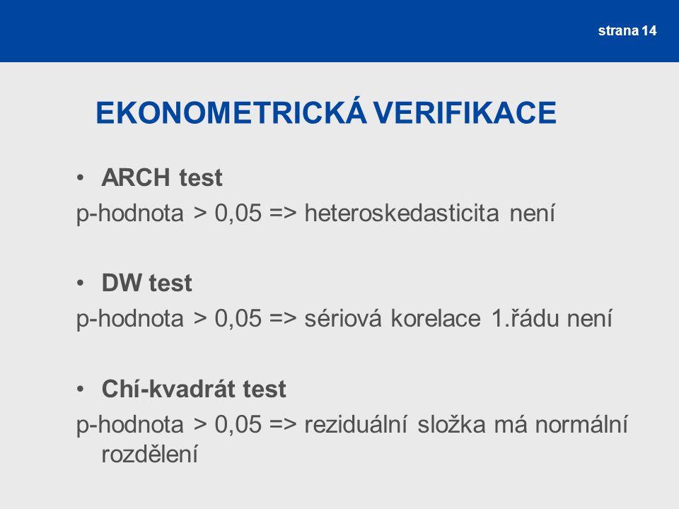 EKONOMETRICKÁ VERIFIKACE ARCH test p-hodnota > 0,05 => heteroskedasticita není DW test p-hodnota > 0,05 => sériová korelace 1.řádu není Chí-kvadrát te