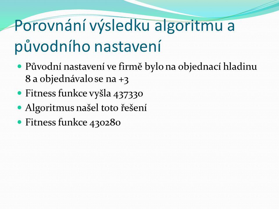 Porovnání výsledku algoritmu a původního nastavení Původní nastavení ve firmě bylo na objednací hladinu 8 a objednávalo se na +3 Fitness funkce vyšla 437330 Algoritmus našel toto řešení Fitness funkce 430280