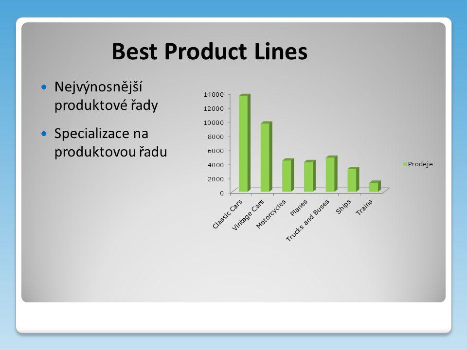 Best Product Lines Nejvýnosnější produktové řady Specializace na produktovou řadu