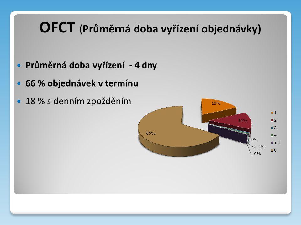 OFCT (Průměrná doba vyřízení objednávky) Průměrná doba vyřízení - 4 dny 66 % objednávek v termínu 18 % s denním zpožděním