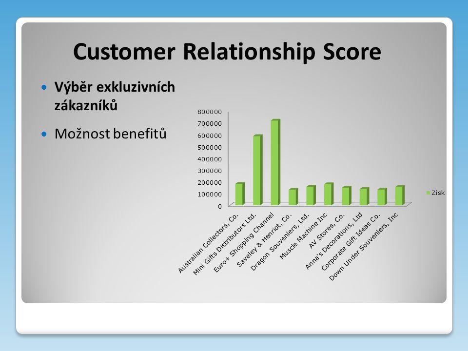 Customer Relationship Score Výběr exkluzivních zákazníků Možnost benefitů