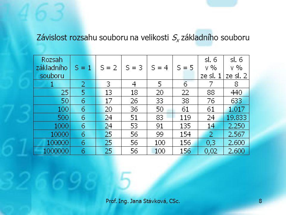 Prof. Ing. Jana Stávková, CSc.8 Závislost rozsahu souboru na velikosti S x základního souboru