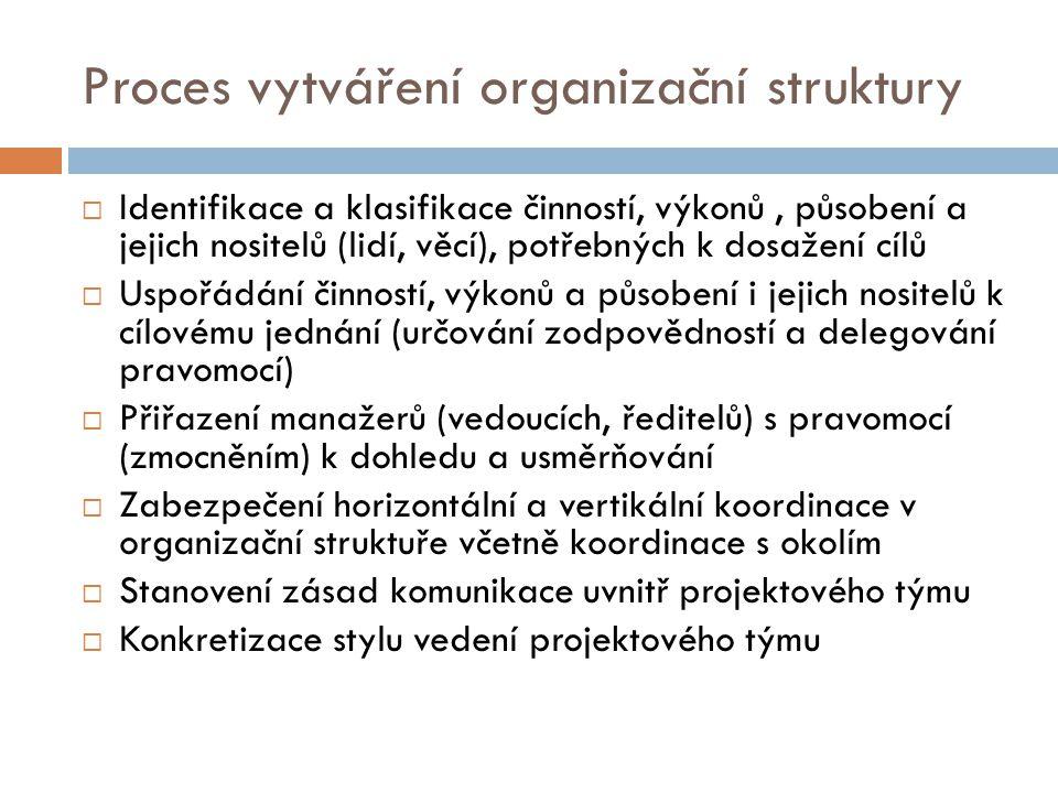 Proces vytváření organizační struktury  Identifikace a klasifikace činností, výkonů, působení a jejich nositelů (lidí, věcí), potřebných k dosažení cílů  Uspořádání činností, výkonů a působení i jejich nositelů k cílovému jednání (určování zodpovědností a delegování pravomocí)  Přiřazení manažerů (vedoucích, ředitelů) s pravomocí (zmocněním) k dohledu a usměrňování  Zabezpečení horizontální a vertikální koordinace v organizační struktuře včetně koordinace s okolím  Stanovení zásad komunikace uvnitř projektového týmu  Konkretizace stylu vedení projektového týmu