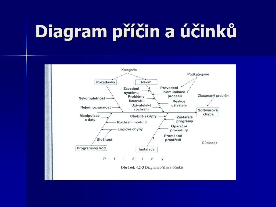 Diagram příčin a účinků