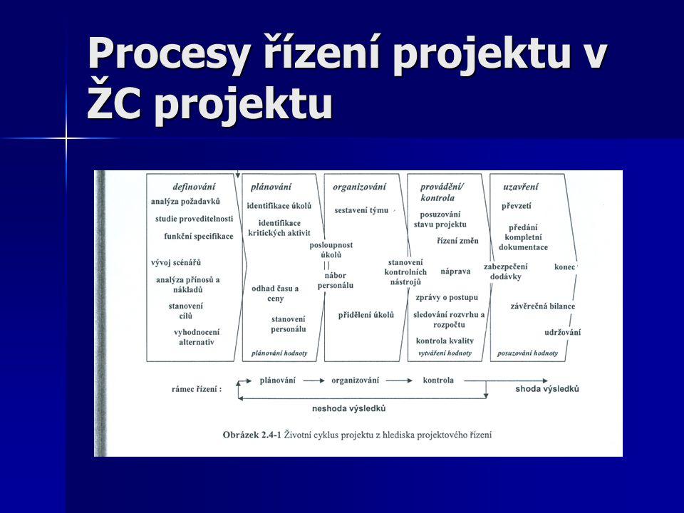 Procesy řízení projektu obecně Projekt je řízen pomocí procesů, ty mohou být zahajovací (jednoznačné přiznání oprávněnosti provedení projektu), plánovací (udržování uskutečnitelného plánu), prováděcí (koordinace lidí a dalších zdrojů aby mohl být realizován plán projektu), monitorovací a kontrolní ( zajišťování plnění cílů trvalým sledováním a měřením postupu včetně případných nápravných opatření) nebo uzavírací projekty (formalizace přijetí projektu nebo jeho fáze a jeho právoplatné ukončení).