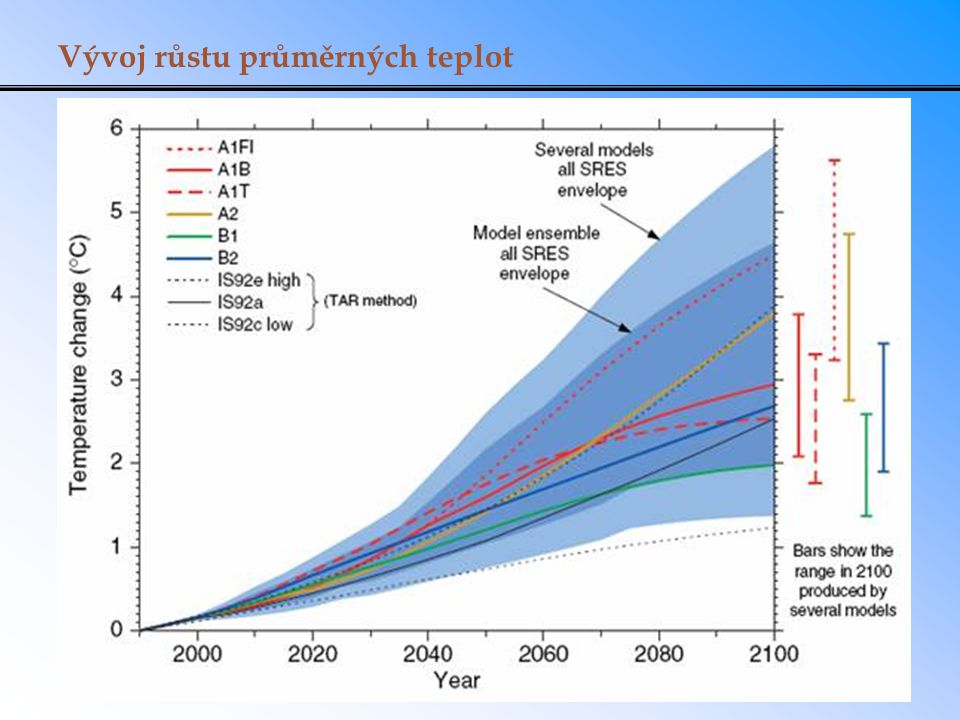 Vývoj růstu průměrných teplot