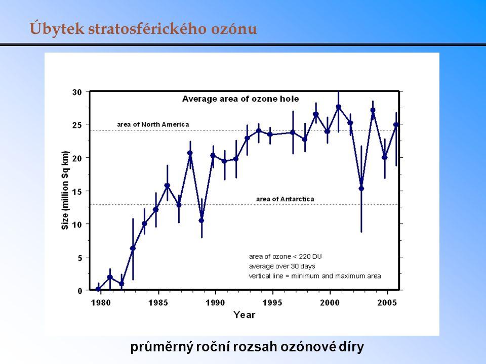 Úbytek stratosférického ozónu průměrný roční rozsah ozónové díry