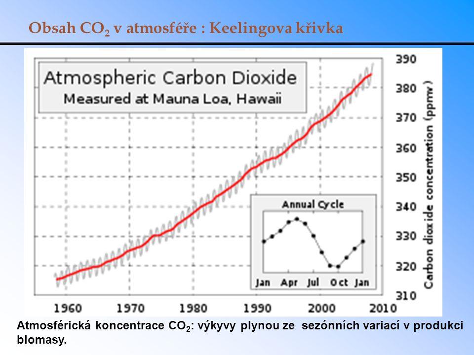 Obsah CO 2 v atmosféře : Keelingova křivka Atmosférická koncentrace CO 2 : výkyvy plynou ze sezónních variací v produkci biomasy.