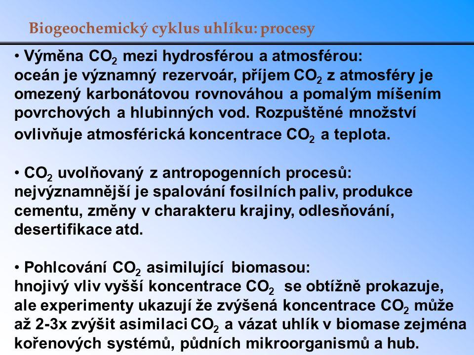 Biogeochemický cyklus uhlíku: procesy Výměna CO 2 mezi hydrosférou a atmosférou: oceán je významný rezervoár, příjem CO 2 z atmosféry je omezený karbo