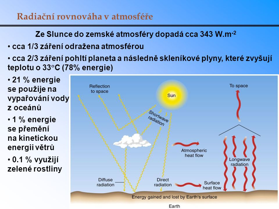 Radiační rovnováha v atmosféře Ze Slunce do zemské atmosféry dopadá cca 343 W.m -2 cca 1/3 záření odražena atmosférou cca 2/3 záření pohltí planeta a