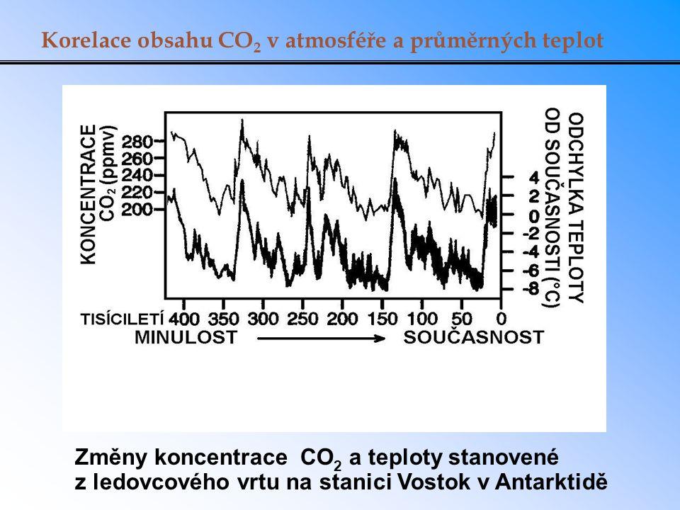 Vývoj průměrných teplot za posledních 130 let Nejteplejších 10 let: 2005,2010,1998,2009,2003, 2002,2006, 2007,2012,2011