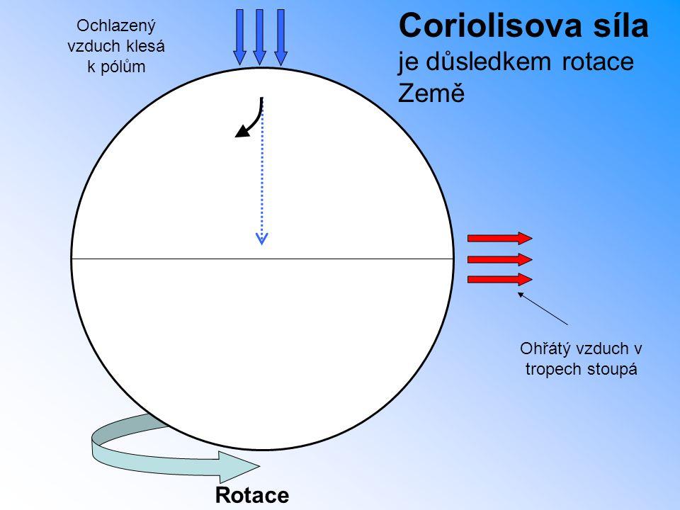 Coriolisova síla je důsledkem rotace Země Rotace Ohřátý vzduch v tropech stoupá Ochlazený vzduch klesá k pólům