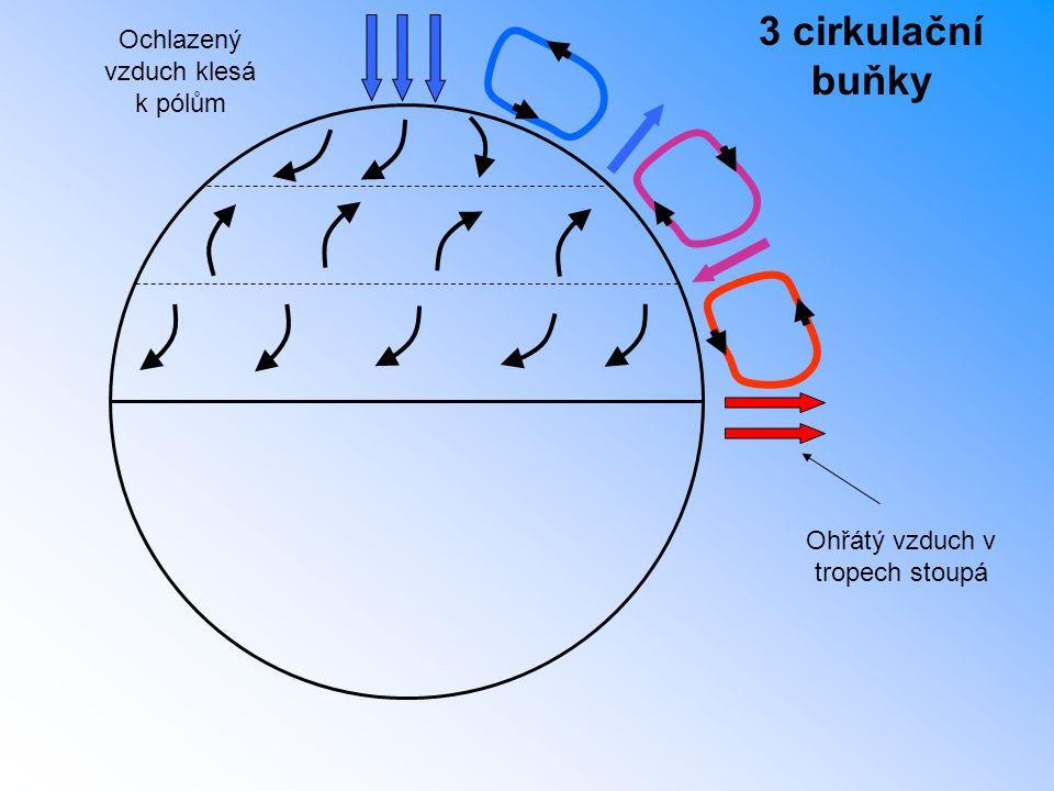 3 cirkulační buňky Ohřátý vzduch v tropech stoupá Ochlazený vzduch klesá k pólům