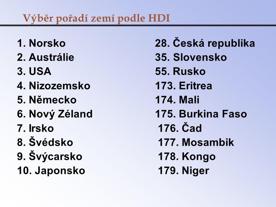 Výběr pořadí zemí podle HDI 1. Norsko 28. Česká republika 2. Austrálie 35. Slovensko 3. USA55. Rusko 4. Nizozemsko 173. Eritrea 5. Německo 174. Mali 6