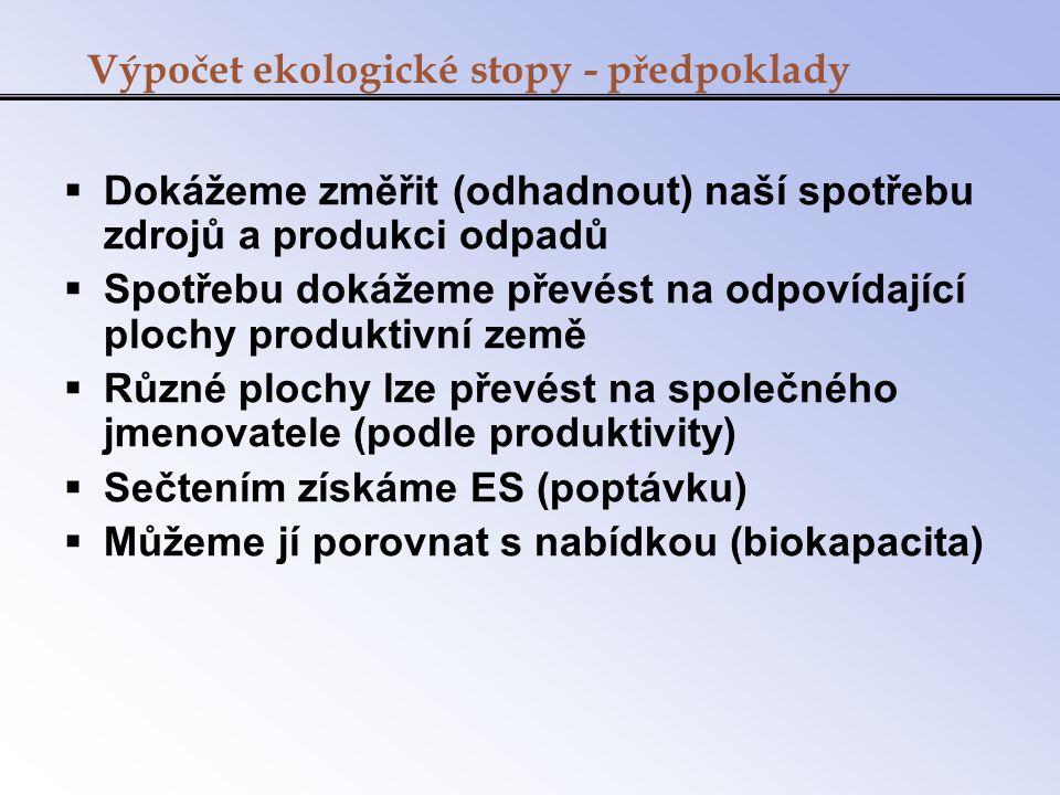Ekologická stopa ČR  5,7 gha vs.