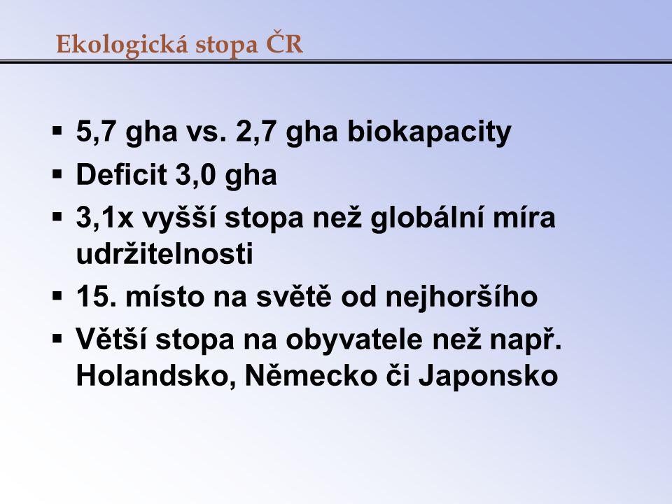 Ekologická stopa ČR  5,7 gha vs. 2,7 gha biokapacity  Deficit 3,0 gha  3,1x vyšší stopa než globální míra udržitelnosti  15. místo na světě od nej