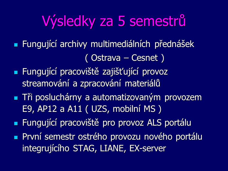 Výsledky za 5 semestrů Fungující archivy multimediálních přednášek Fungující archivy multimediálních přednášek ( Ostrava – Cesnet ) ( Ostrava – Cesnet ) Fungující pracoviště zajišťující provoz streamování a zpracování materiálů Fungující pracoviště zajišťující provoz streamování a zpracování materiálů Tři posluchárny a automatizovaným provozem E9, AP12 a A11 ( UZS, mobilní MS ) Tři posluchárny a automatizovaným provozem E9, AP12 a A11 ( UZS, mobilní MS ) Fungující pracoviště pro provoz ALS portálu Fungující pracoviště pro provoz ALS portálu První semestr ostrého provozu nového portálu integrujícího STAG, LIANE, EX-server První semestr ostrého provozu nového portálu integrujícího STAG, LIANE, EX-server