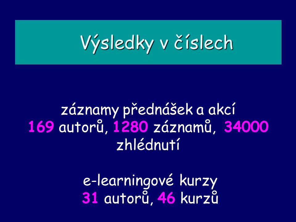 Výsledky v číslech Výsledky v číslech záznamy přednášek a akcí 169 autorů, 1280 záznamů, 34000 zhlédnutí e-learningové kurzy 31 autorů, 46 kurzů