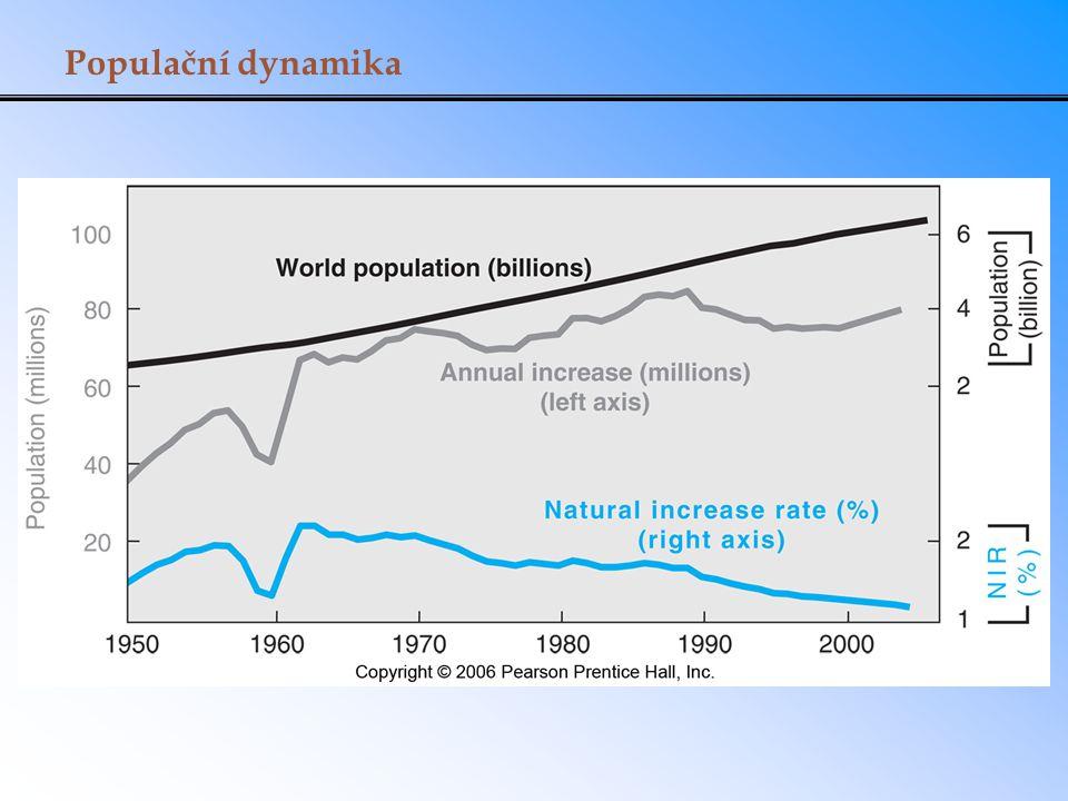Populační dynamika