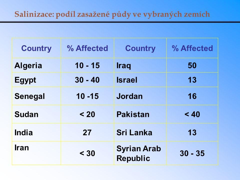 Salinizace: podíl zasažené půdy ve vybraných zemích Country% AffectedCountry% Affected Algeria10 - 15Iraq50 Egypt30 - 40Israel13 Senegal10 -15Jordan16