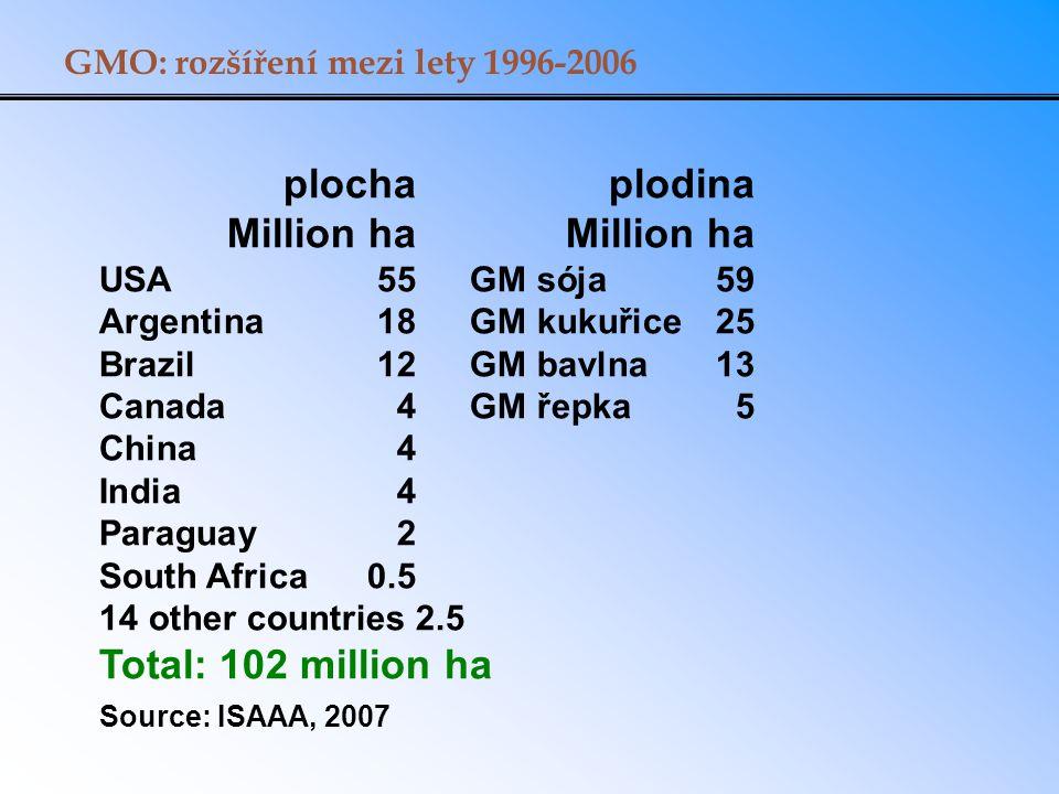 GMO: rozšíření mezi lety 1996-2006 plocha plodina Million ha Million ha USA 55GM sója 59 Argentina 18GM kukuřice25 Brazil 12GM bavlna13 Canada4GM řepk