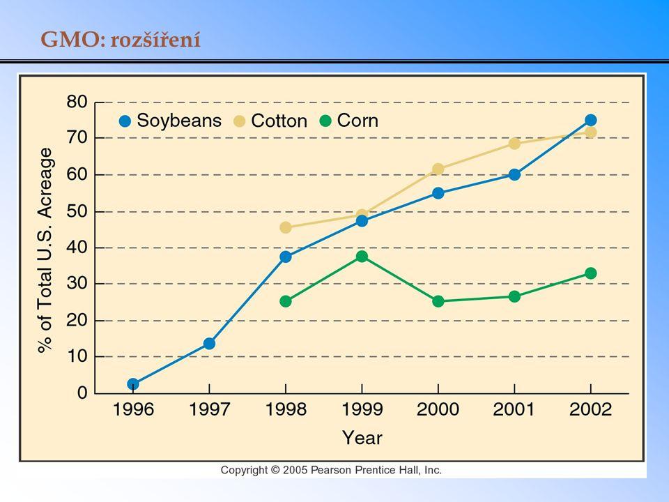 GMO: rozšíření