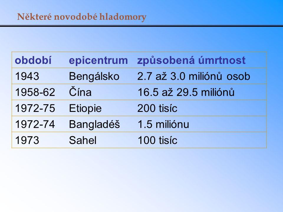 Některé novodobé hladomory obdobíepicentrumzpůsobená úmrtnost 1943Bengálsko2.7 až 3.0 miliónů osob 1958-62Čína16.5 až 29.5 miliónů 1972-75Etiopie200 t