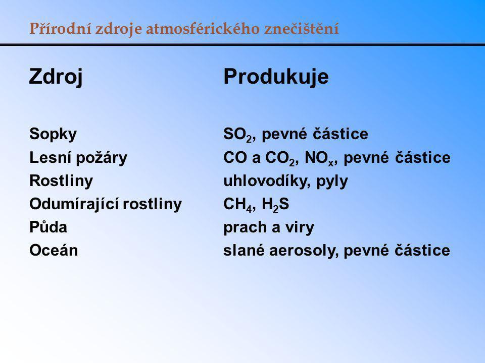 Rozložení emisí SO 2 v ČR