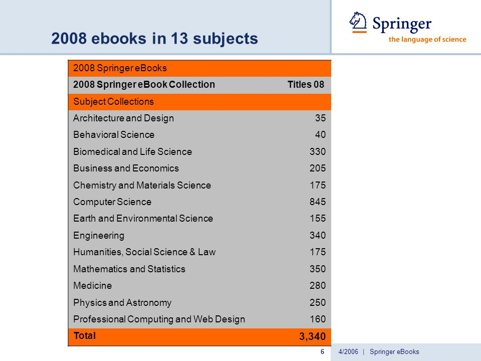 4/2006 | Springer eBooks7 2005-2007 ebooks 2005-2007 SpringerLink eBooks 2005-2007 Springer eBooks at 30% fee# of Titles SpringerLink Online Subject Libraries Architecture, Design and Arts59 Behavioral Science Library111 Biomedical & Life Science Library815 Business & Economics Library577 Chemistry & Material Science Library470 Computer Science Library2,312 Earth & Environmental Science Library428 Engineering Library919 Humanities, Social Science, & Law Library485 Mathematics Library924 Medicine Library732 Physics & Astronomy Library718 Professional Computing and Web Design150 2005-2007 Springer eBook Collection 8,700