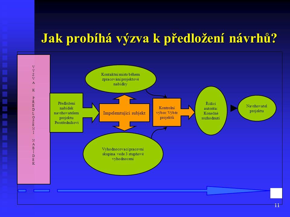 11 Jak probíhá výzva k předložení návrhů? Navrhovatel projektu VÝZVAK PŘEDLOŽENÍNABÍDEKVÝZVAK PŘEDLOŽENÍNABÍDEK Impelemtující subjekt Kontaktní místo