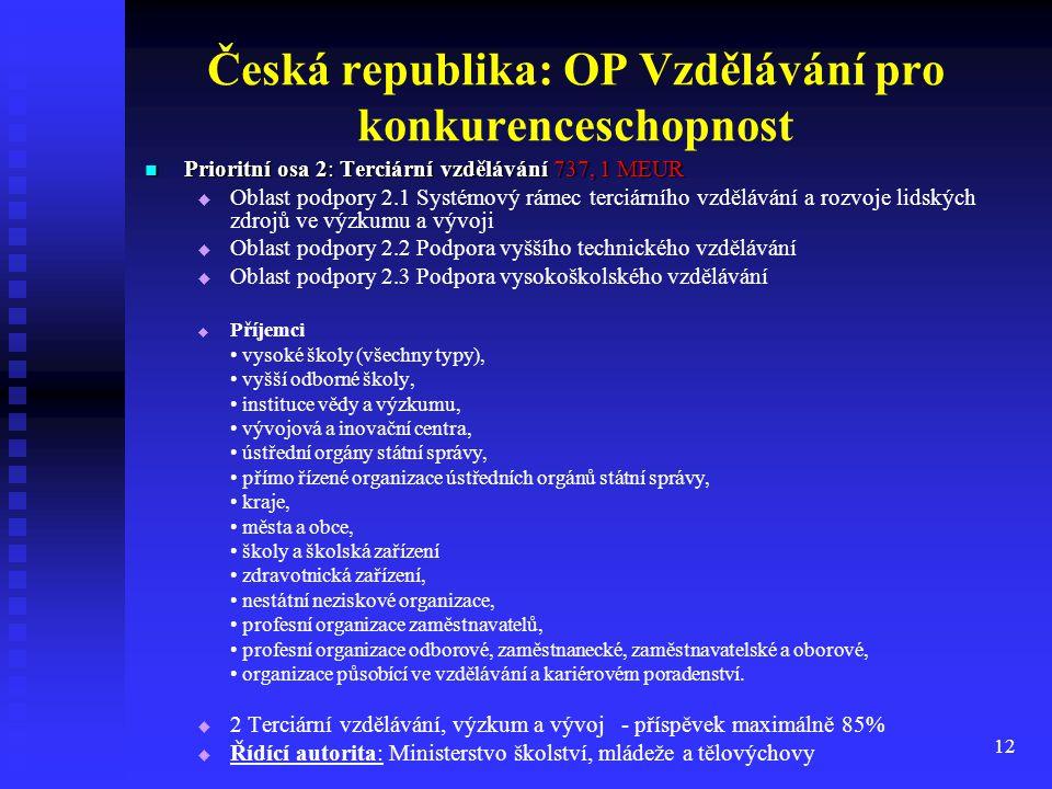 12 Česká republika: OP Vzdělávání pro konkurenceschopnost Prioritní osa 2: Terciární vzdělávání 737, 1 MEUR Prioritní osa 2: Terciární vzdělávání 737,