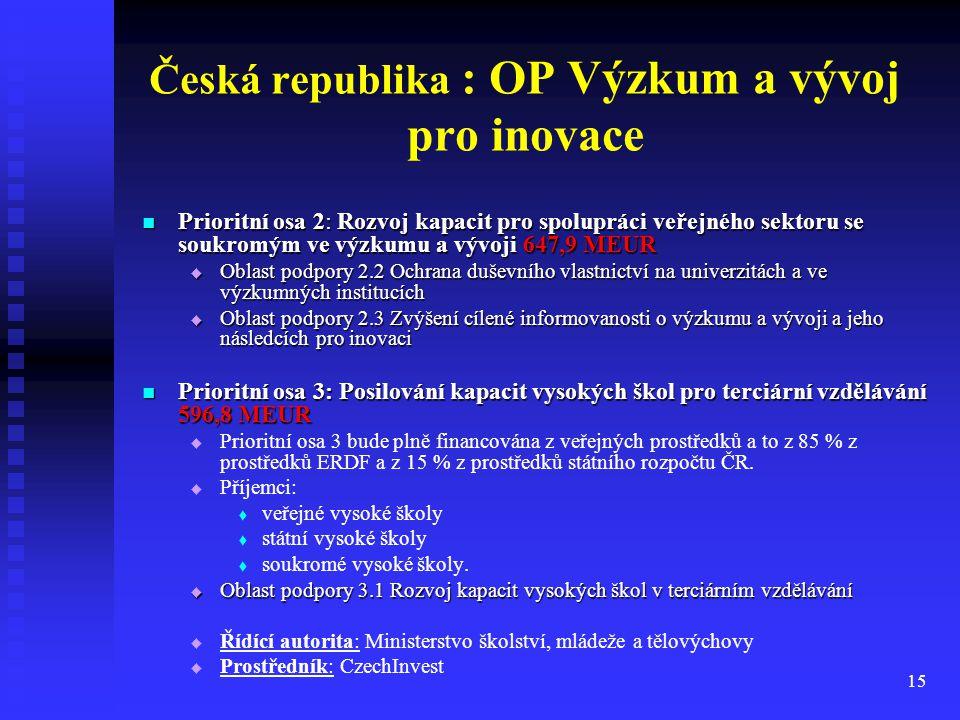 15 Česká republika : OP Výzkum a vývoj pro inovace Prioritní osa 2: Rozvoj kapacit pro spolupráci veřejného sektoru se soukromým ve výzkumu a vývoji 6