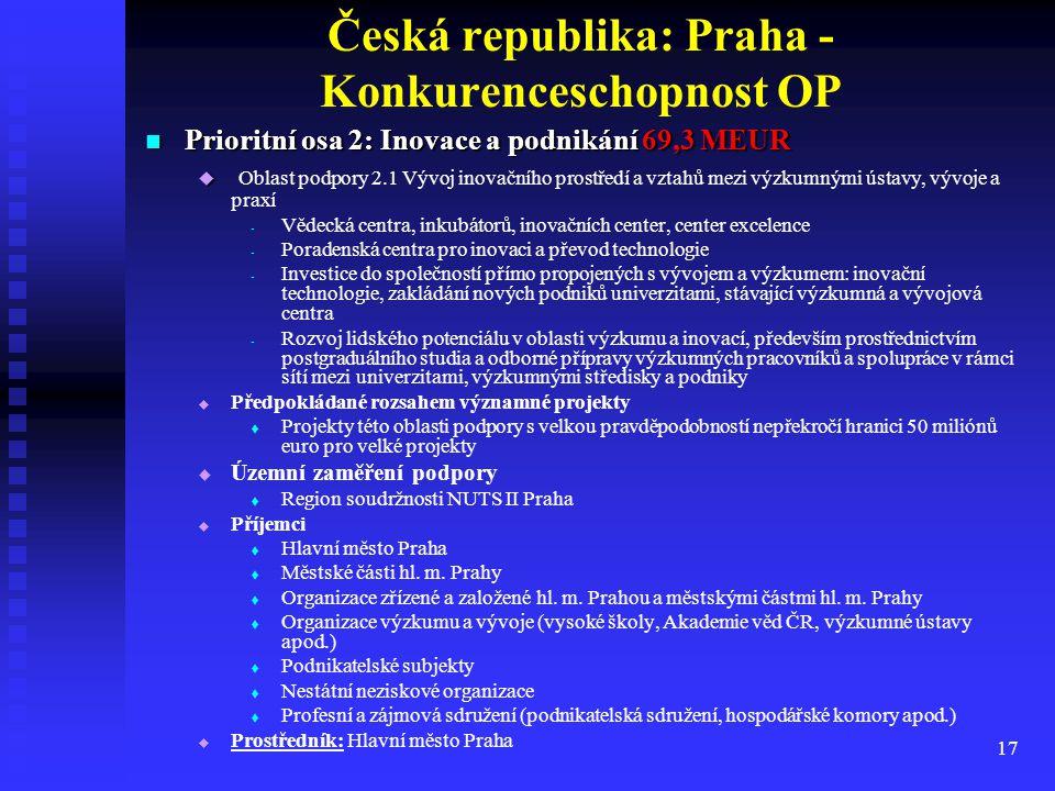 17 Česká republika: Praha - Konkurenceschopnost OP Prioritní osa 2: Inovace a podnikání 69,3 MEUR Prioritní osa 2: Inovace a podnikání 69,3 MEUR   O