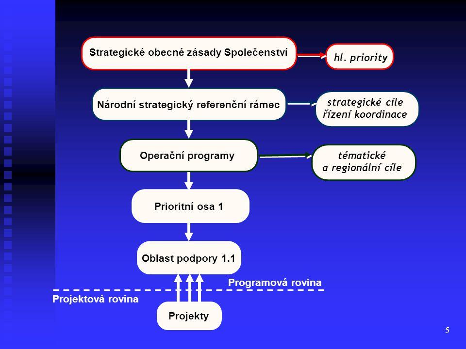 6 Operační programy ( 26) OP Podnikání a Inovace (MPO) OP Výzkum a vývoj pro inovace (MŠMT) OP Lidské zdroje a zaměstnanost (MOSV) OP Vzdělání pro konkurenceschopnost (MŠMT) OP Životní prostředí (MŽP) OP Doprava (MD) Integrovaný operační program (IOP) – (MMR) OP Technická pomoc OP Praha – Konkurenceschopnost (Mag.