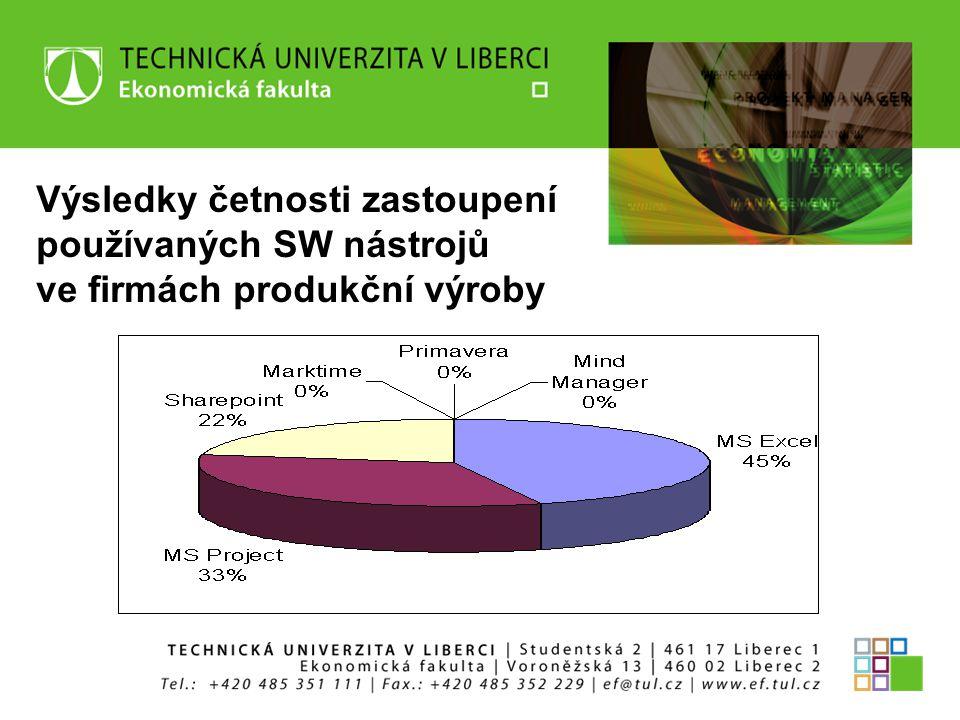 Výsledky četnosti zastoupení používaných SW nástrojů ve firmách produkční výroby