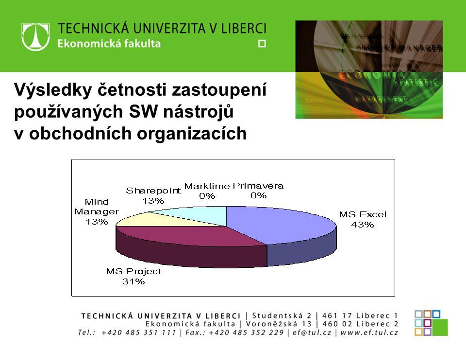 Výsledky četnosti zastoupení používaných SW nástrojů v obchodních organizacích