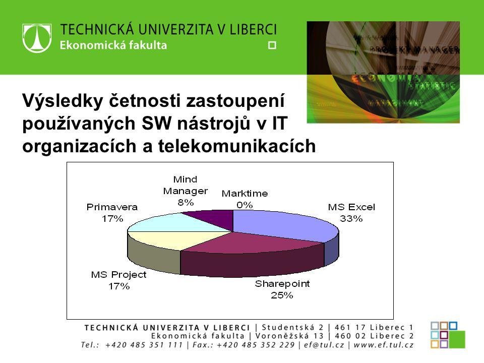 Výsledky četnosti zastoupení používaných SW nástrojů v IT organizacích a telekomunikacích