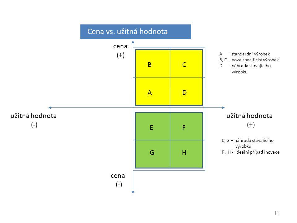 11 cena (+) užitná hodnota (-) cena (-) užitná hodnota (+) A B D C E GH F A – standardní výrobek B, C – nový specifický výrobek D – náhrada stávajícíh